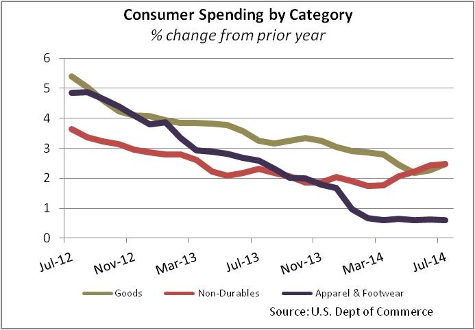 Consumer Spending Graph