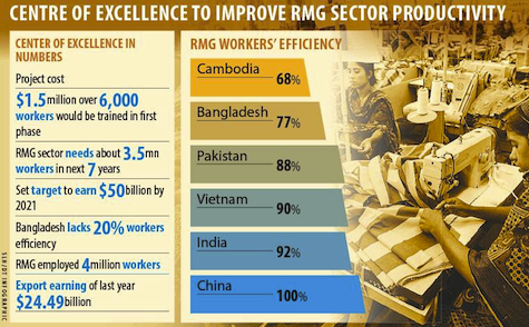 Bangladesh to Open Center for Improved RMG Productivity