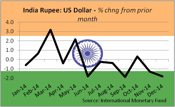 indian rupee against the u s dollars for a five year period Impact of exchange rate fluctuations  most us companies think in terms of us dollars  the indian rupee fell 233 percent against the us dollar.