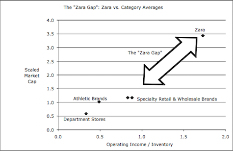 zara financial performance Zara owner reports jump in online revenues but profitability falls to decade-low.
