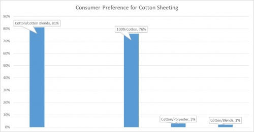 Cotton Sheeting Graphic