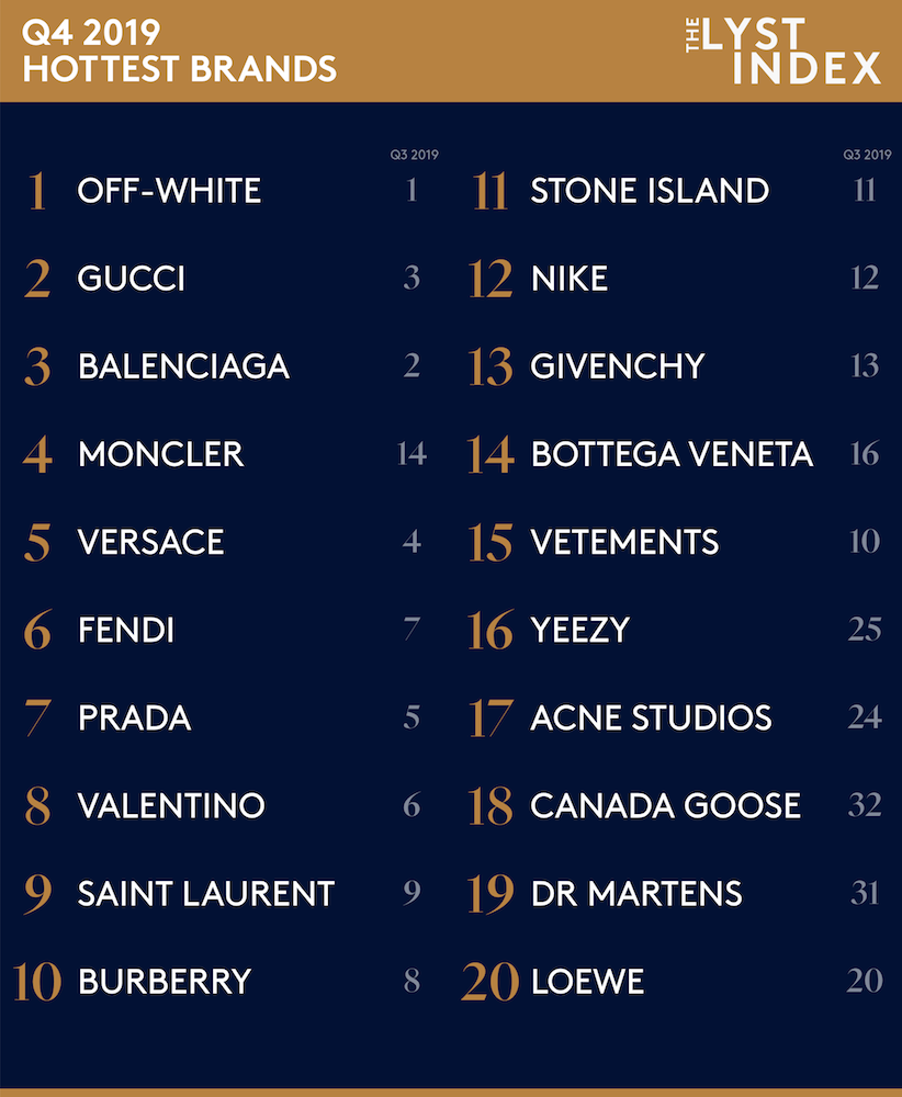 Lyst names the hottest brands of Q4 2019