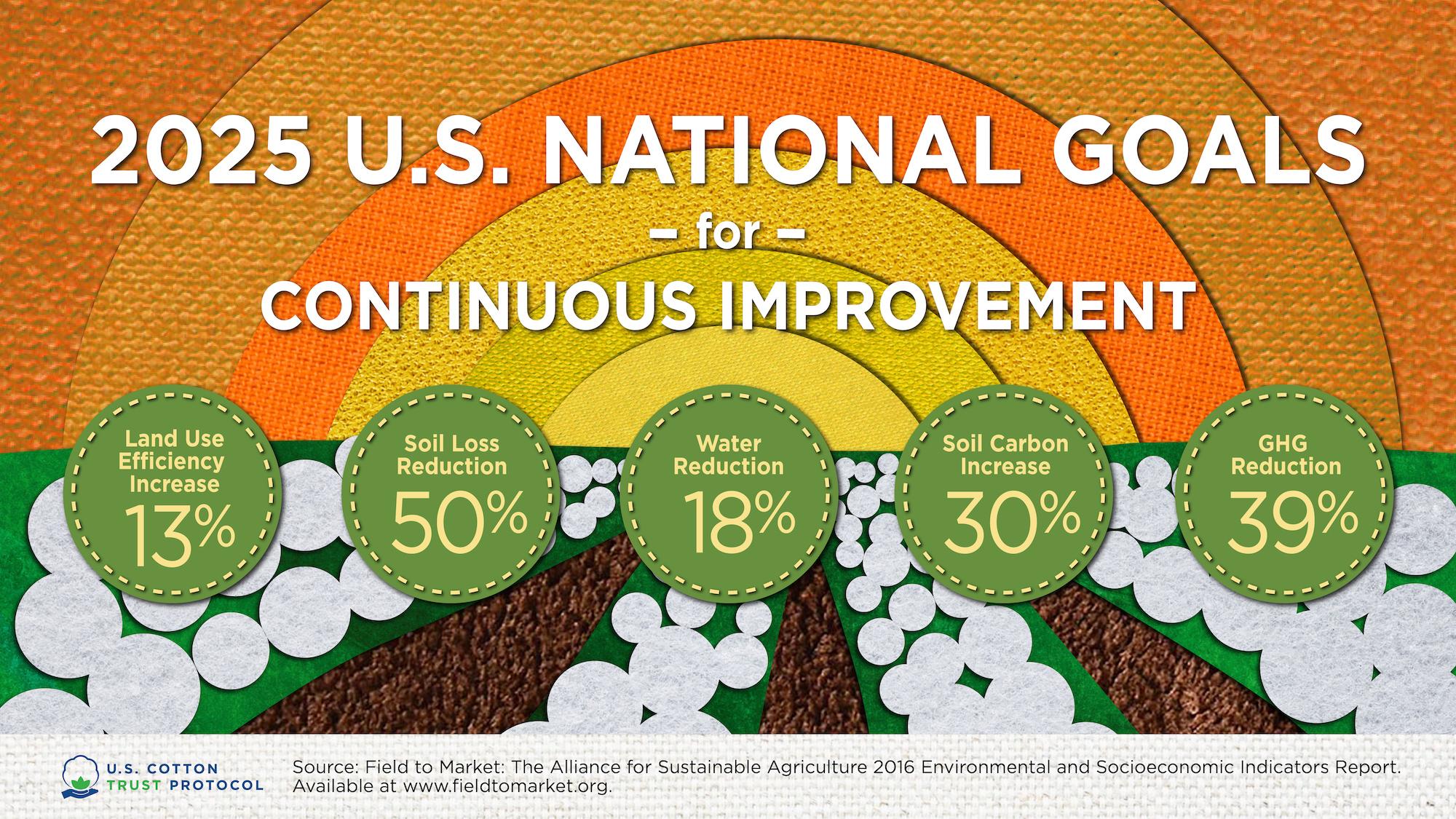 US Cotton Trust Protocol