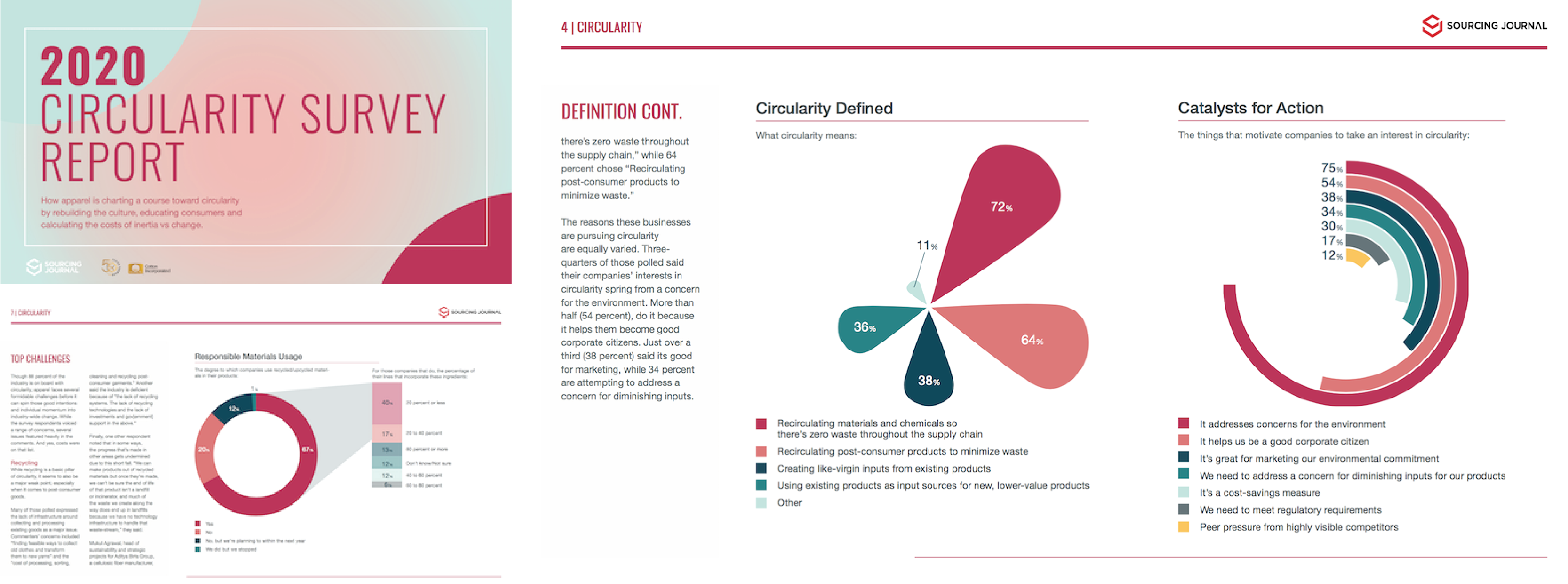 Cotton Incorporated Survey Report circularity
