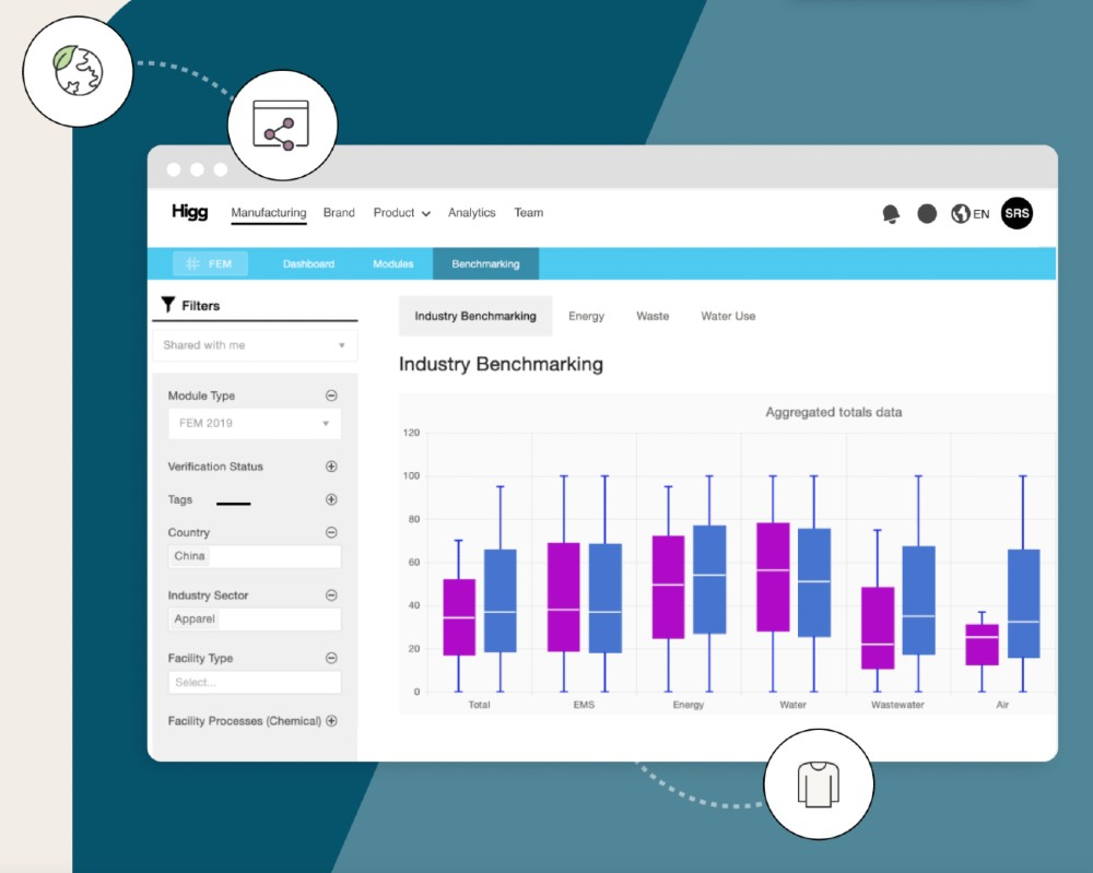 Higg's new analytics tool provides brands with industry benchmarking.